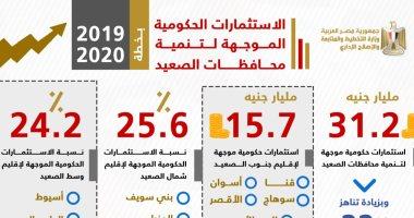 إنفو جراف.. الحكومة توجه استثمارات بالمليارات لتنمية سيناء والصعيد.. 5.2 مليار جنيه لشمال وجنوب سيناء بزيادة 75%.. رفع مخصصات الصعيد إلى 22%.. والبحر الأحمر الأكثر فوزا باستثمارات الجنوب بـ3.5 مليار