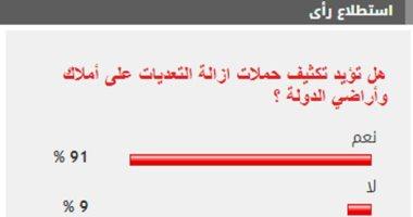 91% من القراء يؤيدون تكثيف حملات إزالة التعديات على أملاك وأراضى الدولة