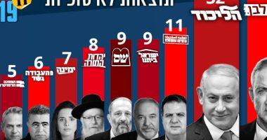 مؤشرات الانتخابات الإسرائيلية
