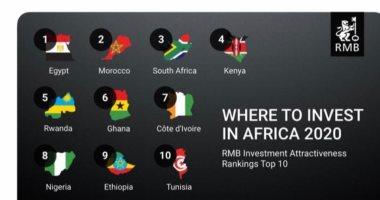 """وزارة الاستثمار تشيد باختيار """"راند ميرشانت"""" لمصر كأفضل دولة للاستثمار بأفريقيا"""