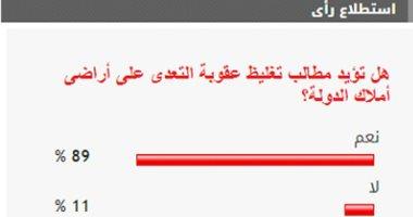 89% من القراء يؤيدون مطالب تغليظ عقوبة التعدى على أراضى أملاك الدولة