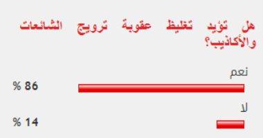86% من القراء يؤيدون تغليظ عقوبة ترويج الشائعات والأكاذيب