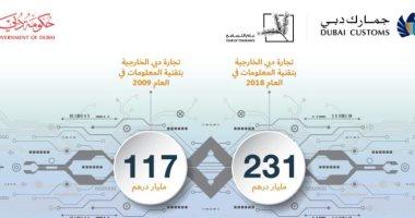 97 % نمو تجارة دبى الخارجية بتقنية المعلومات فى 10 سنوات