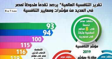 إنفوجراف.. تقرير التنافسية العالمية يبرز تقدم مصر 7 مراكز بمحور النظام المالى
