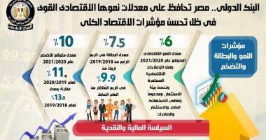 معدل النمو الاقتصادى فى مصر يتصدر معدلات النمو بالمنطقة