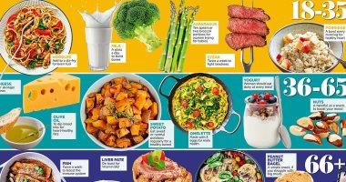 اعرف طعامك من خلال سنك.. خبراء الصحة يضعون أنظمة غذائية لكل فئة عمرية