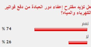 74% من القراء يؤيدون مقترح إعفاء دور العبادة من دفع فواتير الكهرباء والمياه