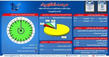 مرصد الكهرباء: 21 ألف 700 ميجا وات احتياطى بالشبكة اليوم