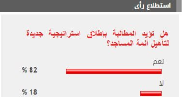 82% من القراء يؤيدون المطالبة بإطلاق استراتيجية جديدة لتأهيل أئمة المساجد