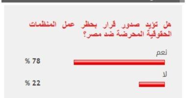 78% من القراء يؤيدون صدور قرار بحظر عمل المنظمات الحقوقية المحرضة ضد مصر