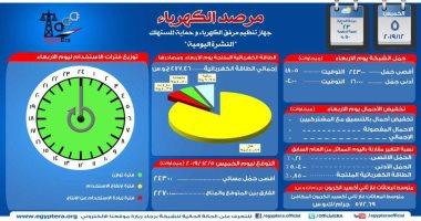 مرصد الكهرباء: 22 ألف 700 ميجا وات احتياطى بالشبكة اليوم