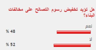 %52 من القراء يرفضون تخفيض رسوم التصالح على مخالفات البناء