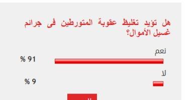 91% من القراء يؤيدون تغليظ عقوبة المتورطين فى جرائم غسيل الأموال
