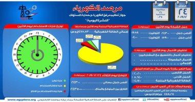 مرصد الكهرباء: 24 ألف 350 ميجا وات احتياطى بالشبكة اليوم