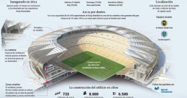 510 ملايين يورو تكلفة ملعب السوبر الإسبانى فى جدة -