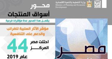 انفوجراف.. مصر تتقدم 21 مركزا فى مؤشر التنافسية لمحور الأسواق والمنتجات