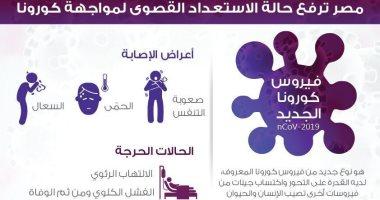 أعراض مرض كورونا الجديد