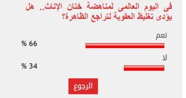 66 % من القراء يتوقعون تراجع ظاهرة ختان الإناث مع تغليظ عقوبة مرتكبيها