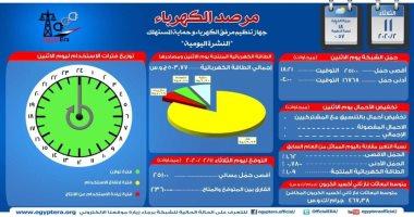 مرصد الكهرباء: 23 ألف 600 ميجا وات احتياطى بالشبكة اليوم