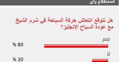80% من القراء يتوقعون انتعاشة السياحة في شرم الشيخ مع عودة السياح الإنجليز