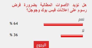 64% من القراء يؤيدون فرض رسوم على إعلانات فيس بوك وجوجل