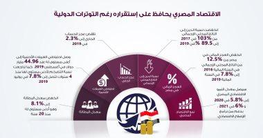 بالانفوجراف.. الاقتصاد المصرى يحافظ على استقراره رغم التوترات الدولية