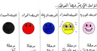 كاريكاتير صحيفة إماراتية يسلط الضوء على مراحل يمر بها الموظف خلال الشهر