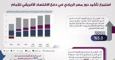 شاهد كيف أصبحت مصر قاطرة الاقتصاد الأفريقى.. إنفوجراف