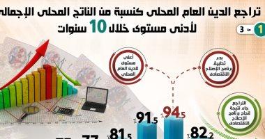 إنفوجراف.. تراجع الدين العام المحلى بمصر لأدنى مستوى خلال عشر سنوات
