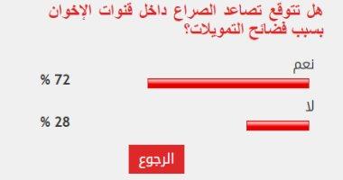 72% من القراء يتوقعون تصاعد الصراع داخل قنوات الإخوان بعد فضائح التمويلات