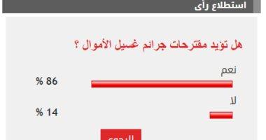 86% من القراء يؤيدون مقترحات مواجهة جرائم غسيل الأموال