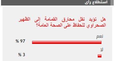 97% من القراء يؤيدون نقل محارق القمامة للظهير الصحراوى حفاظا على البيئة