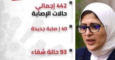 وزيرة الصحة: 40 إصابة جديدة بفيروس كورونا وإجمالى الإصابات 442