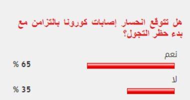 65% من قراء اليوم السابع يتوقعون انحسار كورونا مع تطبيق حظر التجول