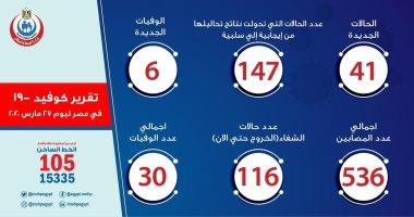 الصحة: تسجيل 41 حالة إيجابية لفيروس كورونا و6 وفيات جديدة وتعافى 116 مصابًا