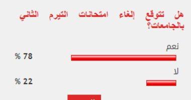 78% من قراء اليوم السابع يتوقعون إلغاء التيرم الثاني بالجامعات