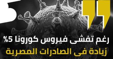 رغم تفشى فيروس كورونا 5% زيادة فى الصادرات المصرية.. إنفوجراف