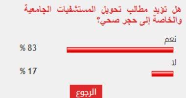 83% من قراء اليوم السابع يؤيدون تحويل المستشفيات الجامعية والخاصة إلى حجر صحى