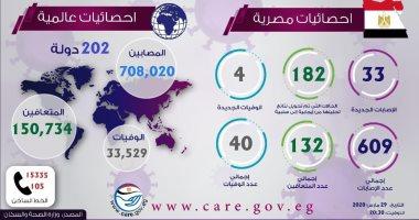 أحدث الإحصائيات اليوم: 708 آلاف مصاب بكورونا فى 202 دولة.. أنفوجراف