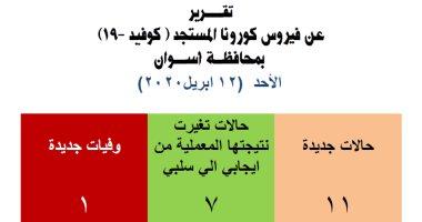 محافظة أسوان تعلن فى بيان إصابة 11 حالة جديدة بفيروس كورونا