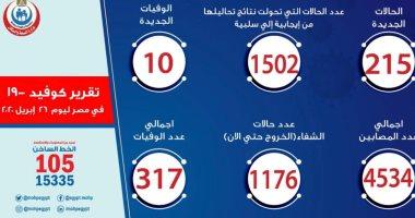 الصحة: خروج 506 أشخاص من الفنادق ونزل الشباب والمدن الجامعية ضمن حالات الشفاء