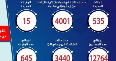 الصحة: ارتفاع حالات الشفاء من مصابى فيروس كورونا إلى 3440 حالة
