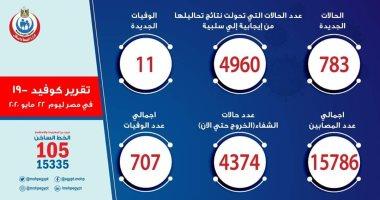 الصحة: تسجيل 783 إصابة جديدة بفيروس كورونا و11 وفاة وتعافي 157 مصابا