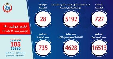 رقم قياسى لوفيات كورونا فى مصر.. 5 أسباب وراء إزهاق كوفيد 19 أرواح 735 حالة خلال 95 يوما.. 4.4% نسبة الوفيات حتى الآن.. وتعافى 28% من الحالات وخروجها من المستشفيات..31.4% من المصابين تحولت نتائج تحاليلهم لسلبية