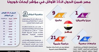 إنفوجراف.. مصر الأولى عربيا وأفريقيا والتاسع عالميا فى مؤشر أبحاث كورونا