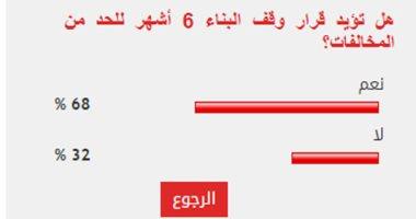 68 % من قراء اليوم السابع يؤيدون قرار وقف رخص البناء 6 أشهر