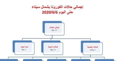 بيان لصحة شمال سيناء : سلبية 34 حالة اشتباه فى الإصابة بكورونا