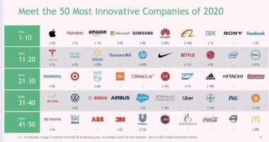 هواوي تحتل المركز السادس كأكثر العلامات التجارية ابتكاراً في العالم لعام 2020
