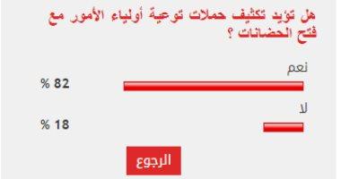 92% من قراء اليوم السابع يؤيدون تكثيف التوعية بالتزامن مع فتح الحضانات