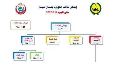 صحة شمال سيناء: تسجيل 12 حالة وفاة بكورونا